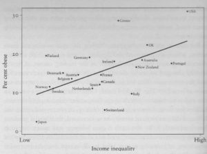 Graph of obesity versus inequality